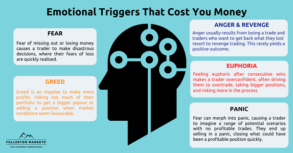 5 triggers of emotional trading