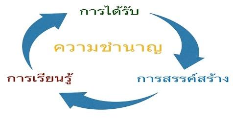 3 ขั้นตอนของการบรรลุการเรียนรู้