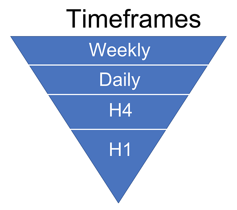 The Timeframes