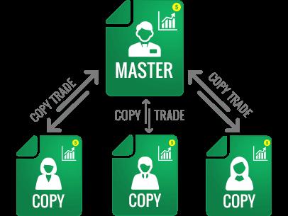 Résultat de l'image pour le trading de copie