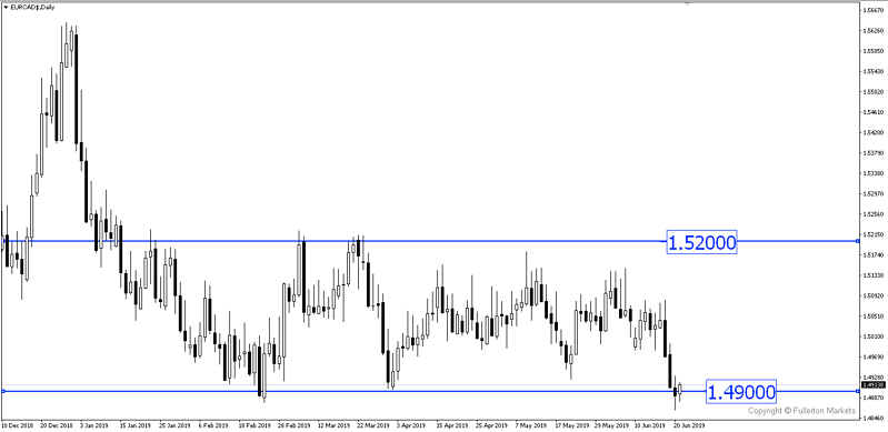 The Ranging Market of EUR/CAD
