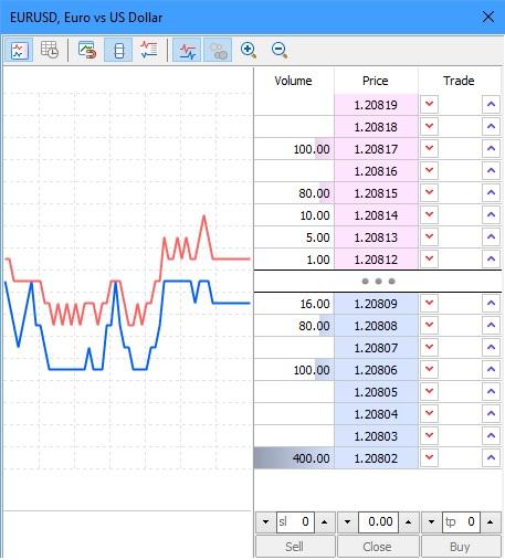 MT5 depth of market view