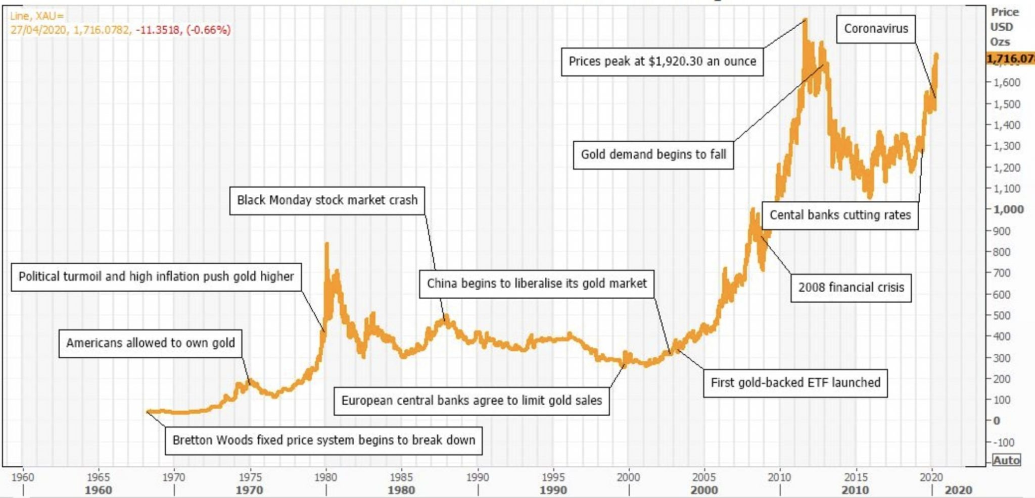 chart of gold rallies and slumps over a 60-year period