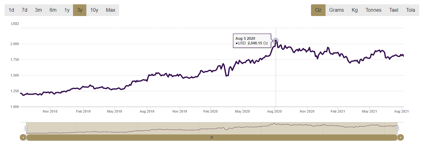 chart showing the price of gold at the height of the pandemic