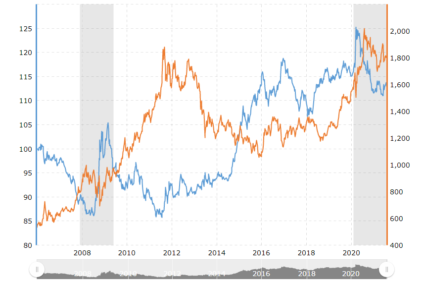 chart that shows the inverse correlation between gold and USD