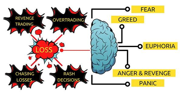 common stimuli of emotional trading and their impact on a trader