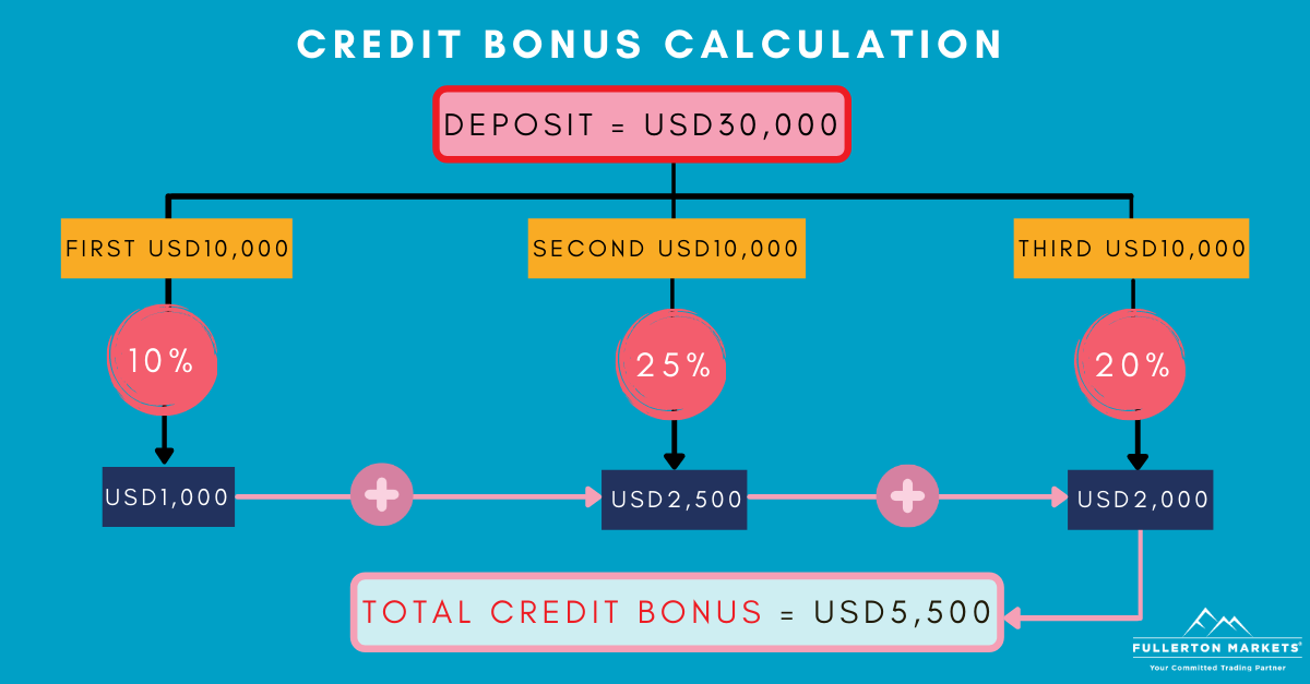 credit bonus calculation