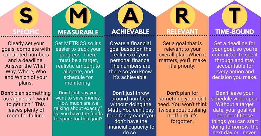 smart goal-setting dos and don'ts