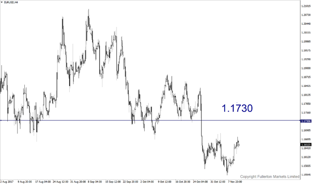 eurusd-h4-fullerton-markets-limited.png