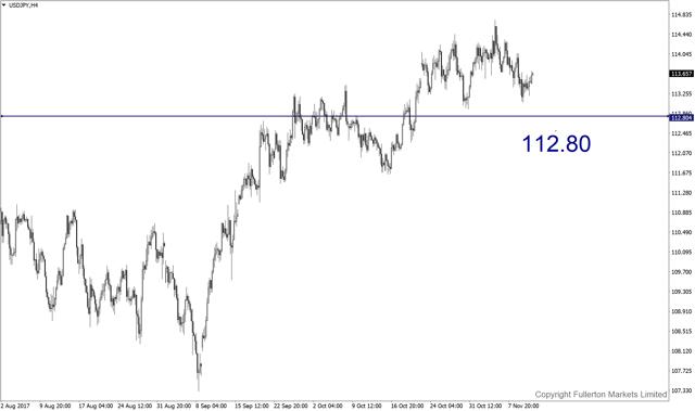 usdjpy-h4-fullerton-markets-limited.png