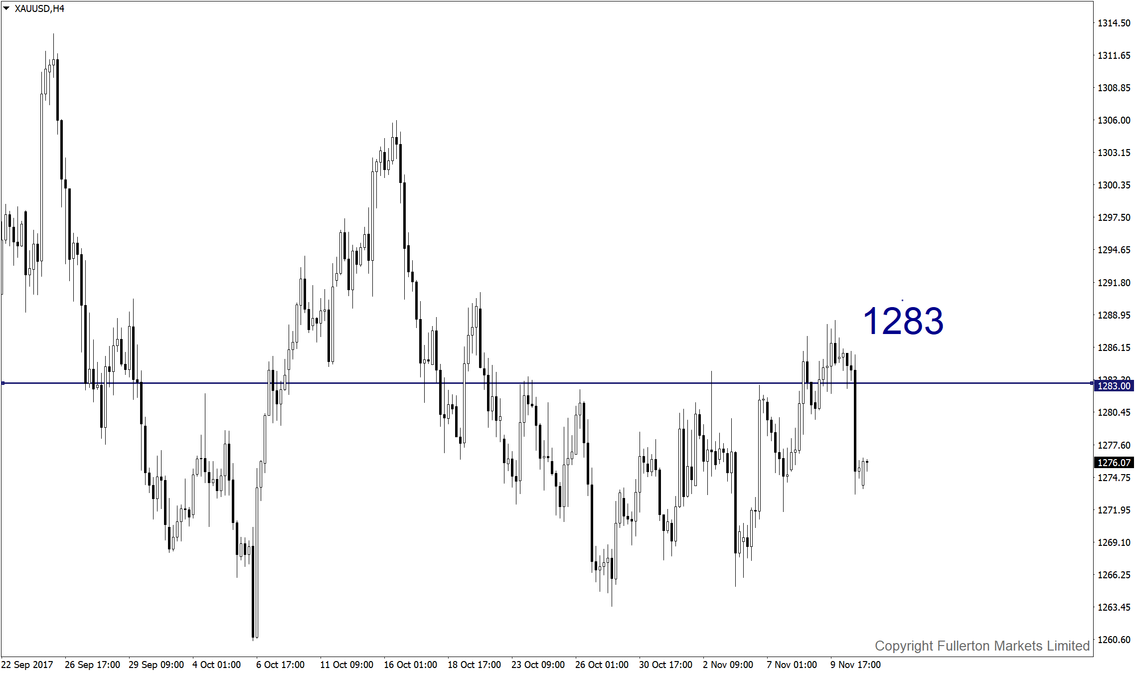 xauusd-h4-fullerton-markets-limited.png