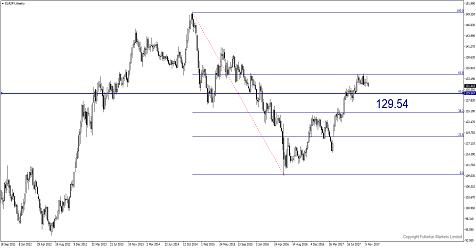 Sell EUR/JPY as uncertainties in Germany arise