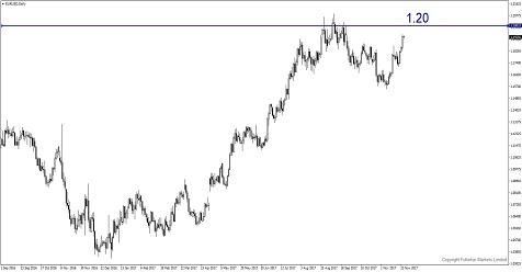 EUR/USD có thể sẽ chạ mức 1.20 vào tuần này