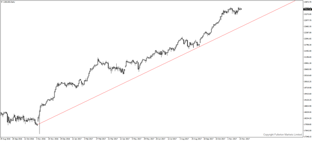 u30usd-d1-fullerton-markets-limited.png