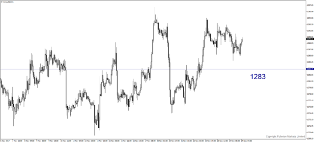 xauusd-h1-fullerton-markets-limited.png