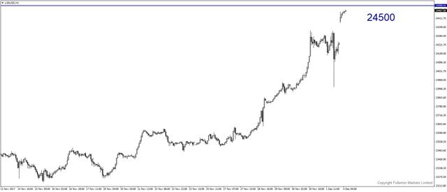 u30usd-h1-fullerton-markets-limited.png