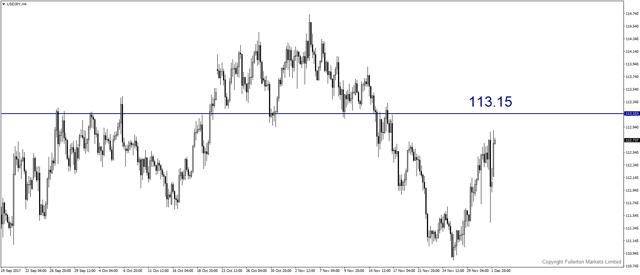 usdjpy-h4-fullerton-markets-limited-2.png