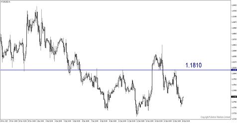 Không có dấu hiệu đồng tiền FX nào sẽ có diễn biến tốt hơn vào năm sau?