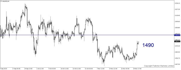 xauusd-h4-fullerton-markets-limite