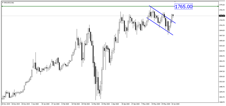Breaking News: US Stock Futures Turned Negative Amid Fed's Dovish Message