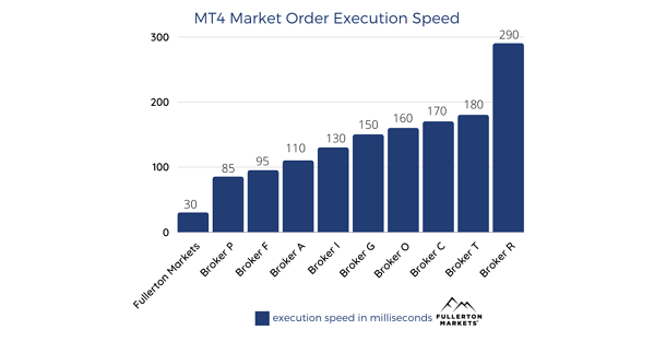 comparison table of the MT4 market order execution speed between brokers.