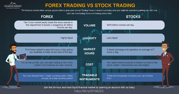 Forex vs Stocks Infographics