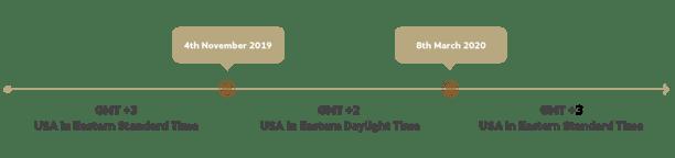 FM-Website-TimelineDiagram2020
