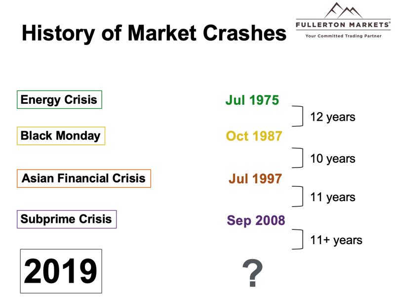 The History of Market Crashes