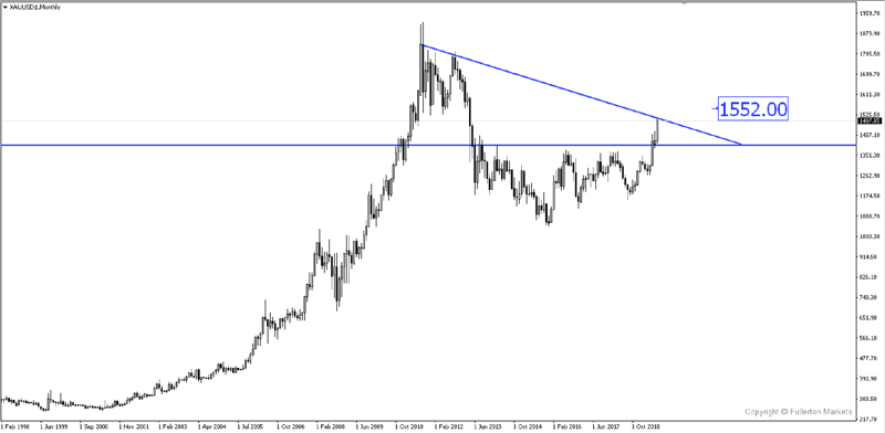 The XAU/USD Chart
