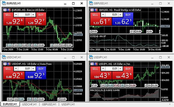 view of currency charts on MT5