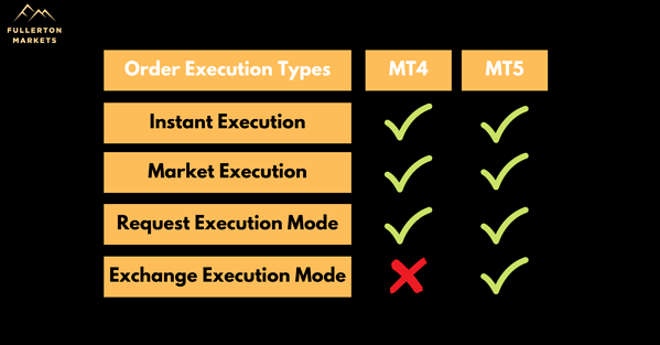 MT4 vs MT5 order execution types