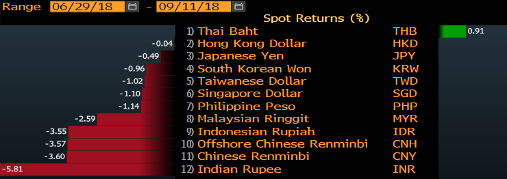 Out Performance in Thailand assets