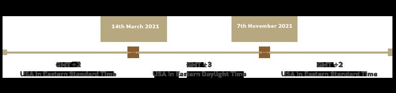 FM-Website-TimelineDiagram2021
