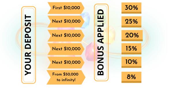 fullerton_markets_table_of_deposit_and_bonus_applied