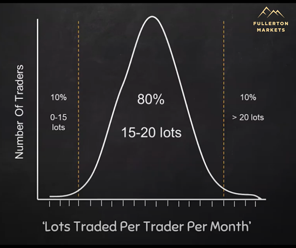graph_of_lots_traded_per_month