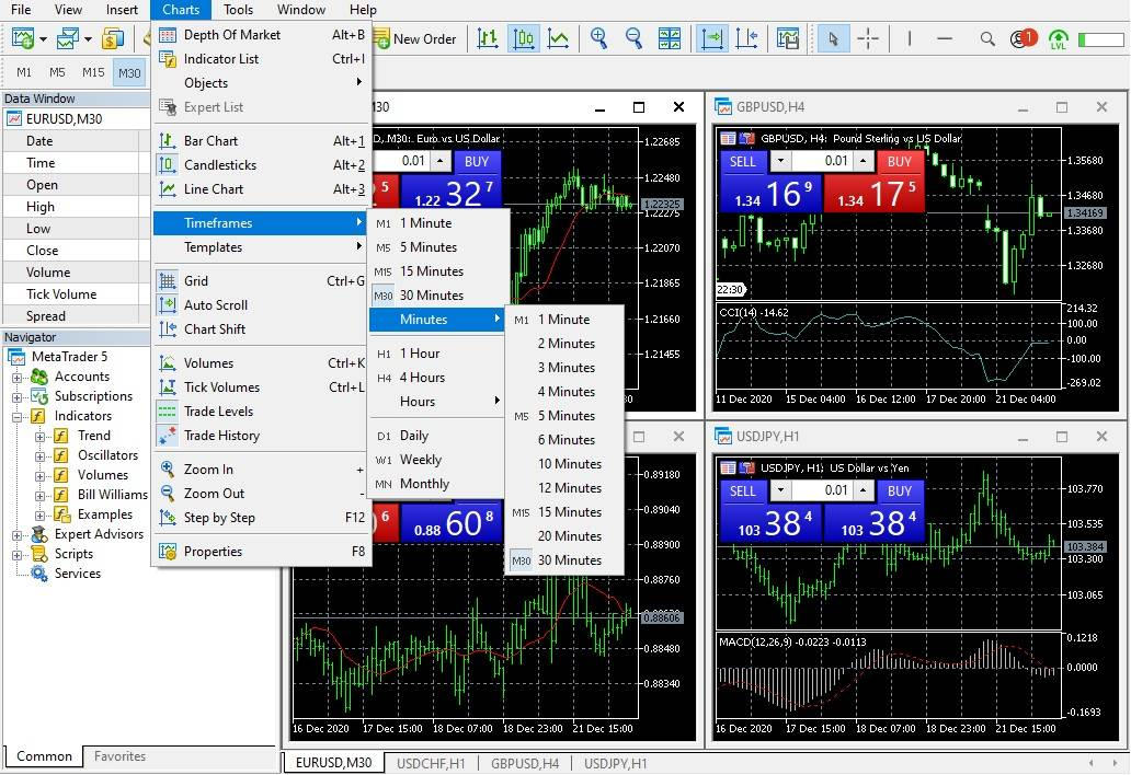 image of the timeframes available on the MT5 trading platform.