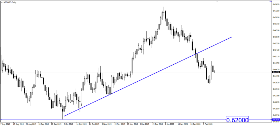 Breaking News: RBNZ Positive Comments Failed to Support NZD
